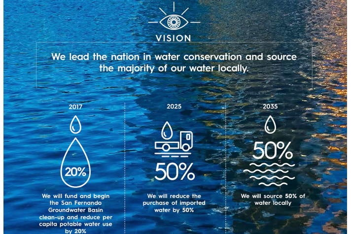 Local Water - Sustainable City pLAn